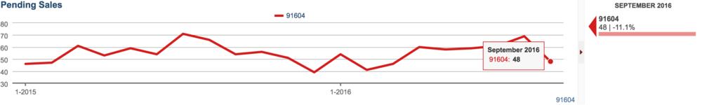 Pending sales down 11% in Studio City in September