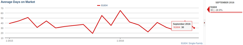 Average days on market down 19% in Studio City
