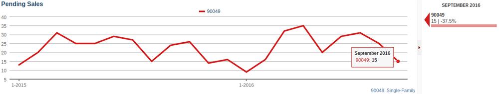 PENDING SALES DOWN 38% IN BRENTWOOD