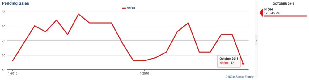Pending Sales down 45% in Studio City