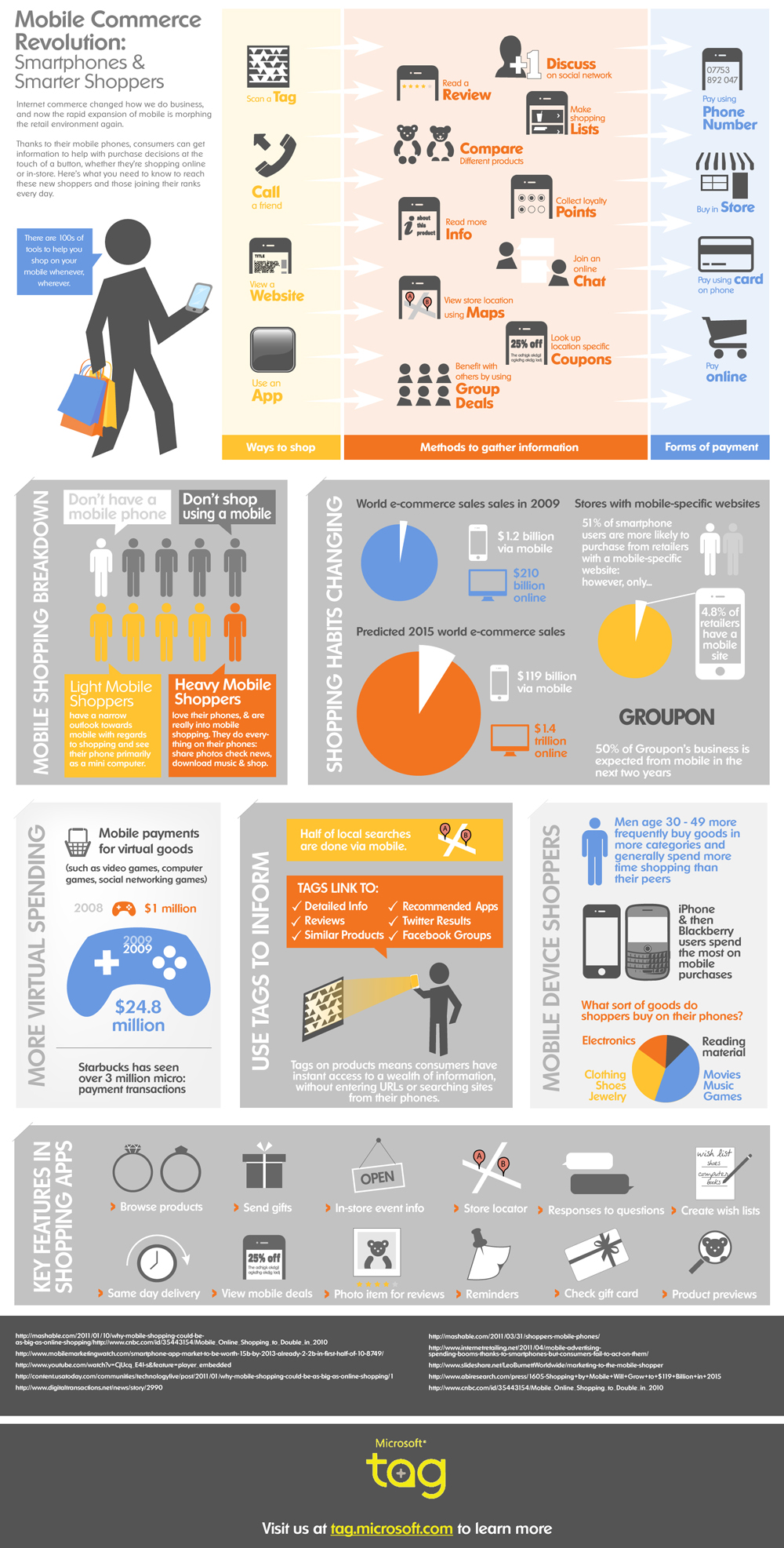 via psfk.com Great infographic by Microsoft. I wonder when retailers will break out of their rut and start moving forward faster.