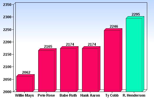ALL-TIME CAREER RUNS SCORED: 2,295.