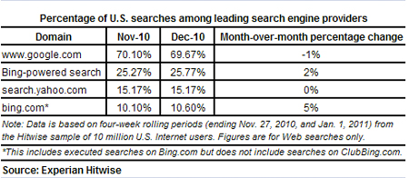 Bing searches increase 5% in December 2010