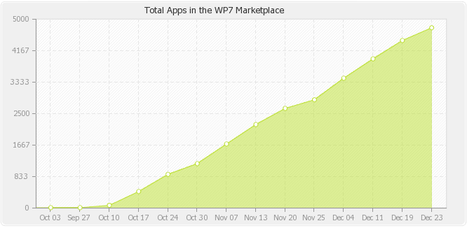 I have been tracking the App count using the wonderful WP7 Applist site and have all reasons to believe that Microsoft will cross 5000 Apps in Windows Phone Marketplace by Monday of next week. Microsoft could have reached this milestone this week but due to Christmas holidays, the app uploads would go down. As of this writing, Marketplace has 4775 Apps and growing by almost 90 apps every day.