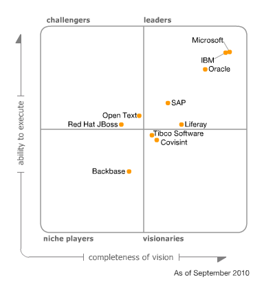 In the latest Gartner Magic Quadrant for Horizontal Portals, Microsoft SharePoint is positioned as leader (with 17000 customers) ahead of the competition from IBM, Oracle, SAP and other open source alternatives. Shows the strength of Microsoft in the Enterprise. Magic Quadrant for Horizontal Portals Five vendors dominated portal selections during the latter part of 2009 and into 2010: Microsoft, IBM, Oracle, SAP and Liferay. Microsoft SharePoint is a consideration in more Gartner portal inquiries — over 70% — than any other vendor. … Microsoft is alone among the megavendors, offering a cloud-based portal as a service in SharePoint Online and its broader Business Productivity Online Suite (BPOS). Source: Gartner (September 2010)