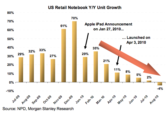 "Story on how iPad may be cannibalizing Notebook sales. Strange though that none of my friends own an iPad yet (just for record, many have iPhones/iPods including me but please see I live in Redmond in the midst of Microsoft partisan crowd). Guess we are not consuming enough  J  What this report doesn't tell is that whether this decline is because of people not buying Notebooks because they are buying iPads/rival products or just that people are not buying Notebooks, period. Will be good to know before awarding the round one of this fight to Tablets.       Notebook sales growth goes negative. Can we blame the iPad yet?    Huberty concludes: ""We expect tablets to continue to pressure PCs as more vendors launch products (e.g., Dell Streak and Samsung Tab) and Apple expands its iPad distribution."""