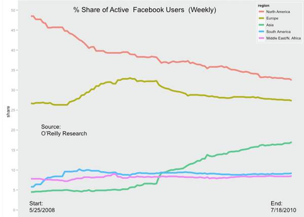 Most of my friends from India are now on Facebook and growing. When I talk to younger lot, there certainly is a shift from Orkut to Facebook over last one year in India. Where Facebook's half a billion users reside