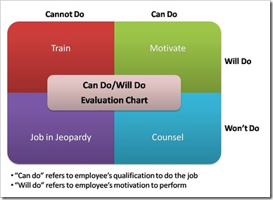 "While developing Competency Models for my groups, one of the popular performance analysis tools that I have come across is the Can Do/Will Do Evaluation chart that Kenneth Carlton Cooper has described in his book, Effective Competency Modeling and Reporting: A Step-by-Step Guide for Improving Individual and Organizational Performance. Below is a representation of the same. Here ""Can do"" refers to employee's qualification to do the job and ""Will do"" refers to employee's motivation to perform. The results are four alternatives: Can Do/Will Do - Ideal Situation. The employee is fully qualified and doing the job as desired. The Manager should motivate and incentivize the employee suitably. Can't Do/Will Do - In this case, employee is willing to put in the efforts but is ill equipped skill wise to do the job. This suggests a competency gap and Training will help in this case. Can Do/Won't Do - In this case, employee has all required competencies to complete the job but still is not performing the job as desired. This shows a Motivational problem and counseling will help in this case. Can't Do/Won't Do - In this case, the employee is lacking in both skills and motivation. Employer needs to weigh the options of counseling the employee versus the success of such counseling. The result could be Job in Jeopardy situation. As Kenneth Cooper notes in his book, Attitudes cannot be developed, only counseled. It is interesting to note that Can Do/Can't Do dimension of this model is competency based while Will Do/Won't Do is not since it involves dealing with motivational attitude."