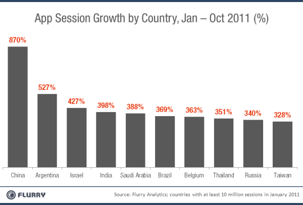 "Really just getting started. ""China is now the world's second largest mobile application market after charting a huge increase in app store usage this year, according to new data published by Flurrry..""   