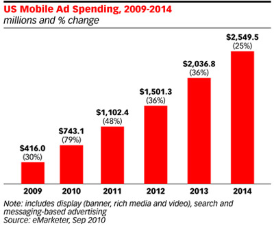 If Google is on track for $1B mobile rev as reported, then these estimates are low..