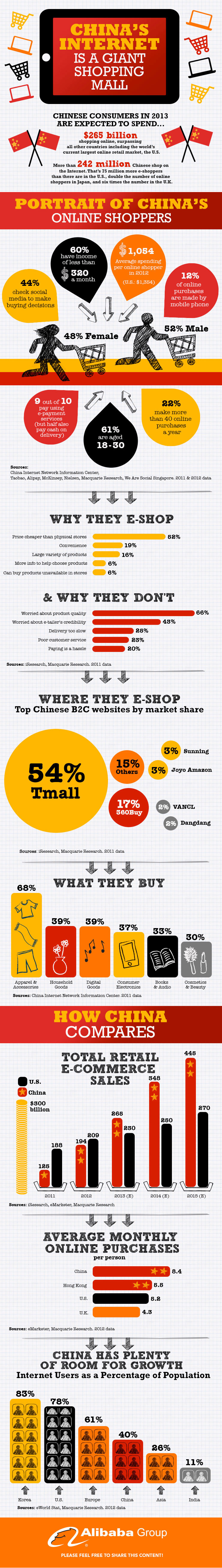 china_online_shopping-infographic.jpg