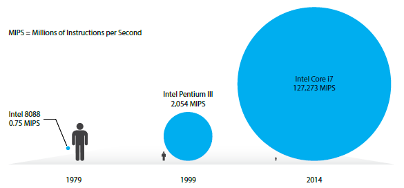 Intel's co-founder, Gordon Moore, first published his prophetic observation in 1965 that the performance of computers would double every 18 months. Since that time, the chip industry has used Moore's Law as its guidepost-driving the industry's roadmap for developing successive generations of microprocessors. The benefits of this technological progress cannot be understated, and have arguably given rise to one of the greatest economic and social drivers of change in human history. The below figure illustrates the exponential increase in speed and performance of Intel's widely installed CPUs over time-used in devices spanning personal computers, laptops, and more recently the tablet market.