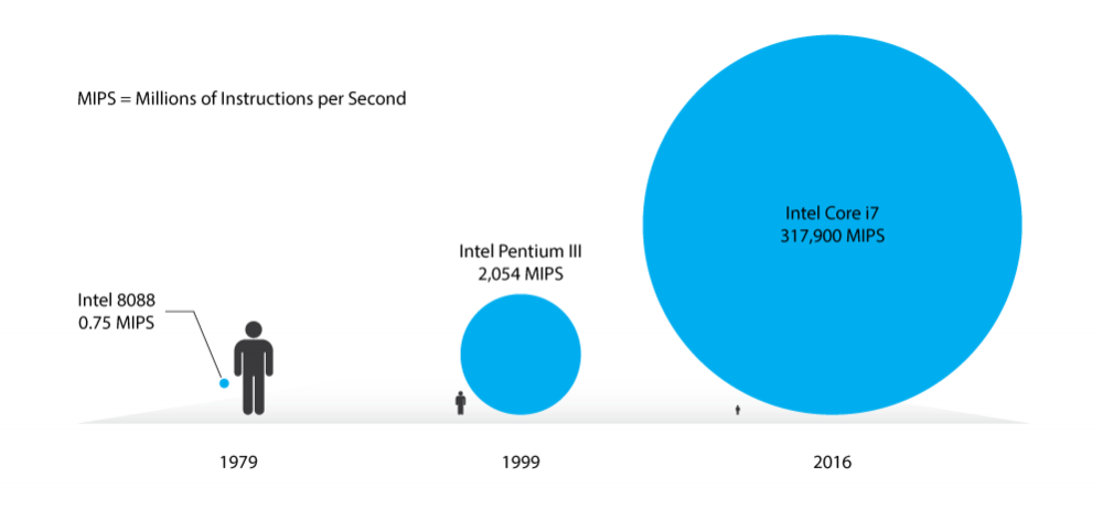 Intel's co-founder, Gordon Moore, first published his prophetic observation in 1965 that the performance of computers would double every 18 months. Since that time, the chip industry has used Moore's Law as its guidepost—driving the industry's roadmap for developing successive generations of microprocessors. The benefits of this technological progress cannot be understated, and have arguably given rise to one of the greatest economic and social drivers of change in human history. The figure above illustrates the exponential increase in speed and performance of Intel's widely installed CPUs—used in devices spanning personal computers, laptops, and more recently the tablet market—over time.