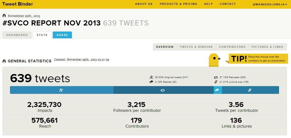 Twitter hashtag analysis #SVCO