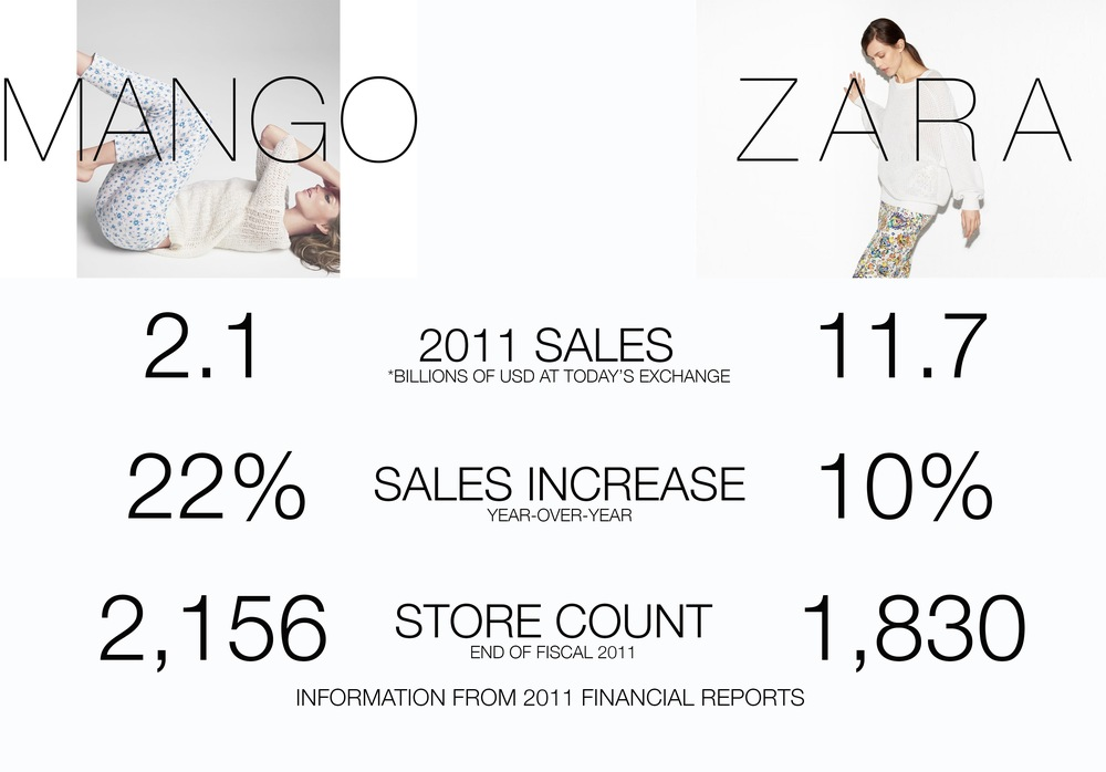 zara vs mango The sincerest form of flattery - featuring gucci the times fashion copy-cats got called out gucci vs mango.