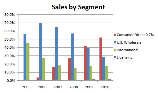 True Religion's Sales by Segment