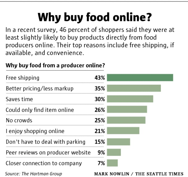 Why buy food online.jpg