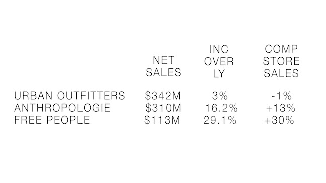 Urban Outfitters had a strong Q3 contributing to net income figures of +25.1 percent in the first nine months of the year.  The company opened nine stores in the quarter, bringing the global store count to 500.  The wholesale side saw net sales rise 20.5 percent to $50 million.  Here's how it breaks downs between Urban Outfitters, Anthropologie, and the Free People divisions.