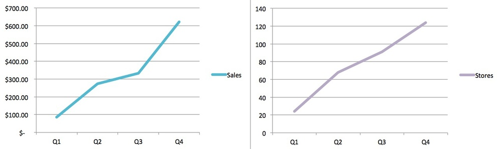 TARGET 2013 sales vs store count results - RETAIL ASSEMBLY news.jpg
