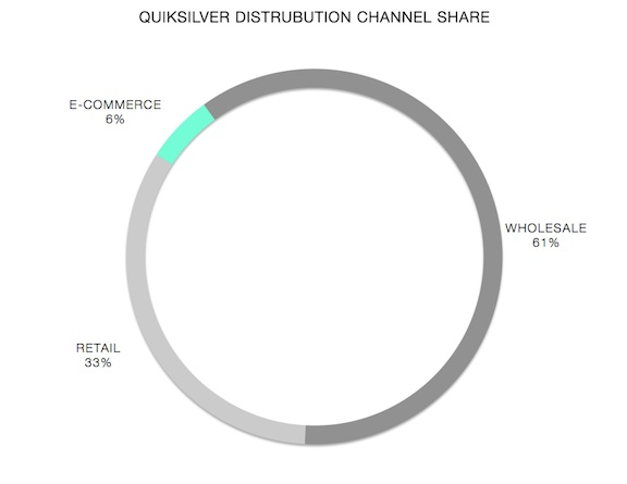 Fiscal 2014 Q1 results for Quiksilver