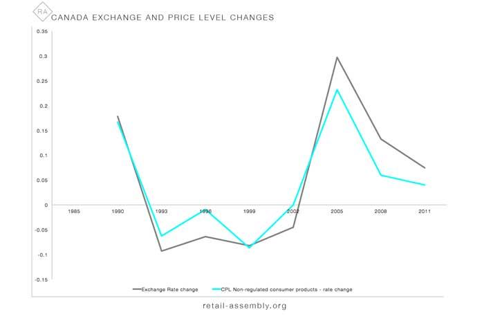 RETAIL ASSEMBLY Canada - US price gap - rate-changes.jpg
