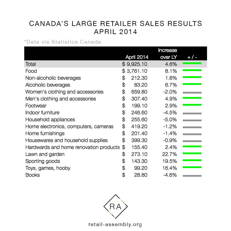 Canada's-large-retailer-sales---April-2014---RETAIL-ASSEMBLY.jpg