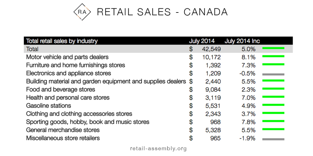Data via Statistics Canada