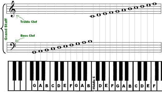 Comment apprendre jouer du piano la marche suivre du pianiste d butant - Comment choisir un piano ...