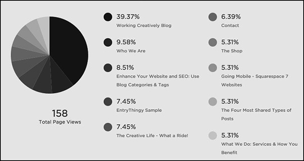 Squarespace website metrics