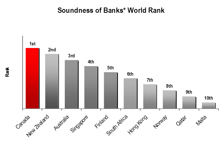 Standing among 148 countries. Ranking based on the degree of soundness of financial institutions. Source: Global Competitiveness Report, 2014-2015  ** Standing among 500 world banks based on total assets and long-term credit ratings. Source: Global Finance Magazine, September 2014