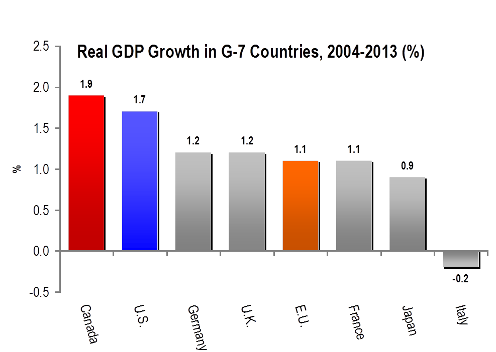 Long-term GDP growth statistics from the World Bank place Canada at the top of the G-7 in the last ten years.  Source: World Bank: World Development Indicators database, April 2015.