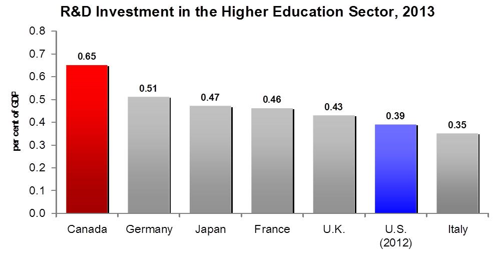 Source: OECD Main Science and Technology Indicators, 2014, Volume 2, March 2015.