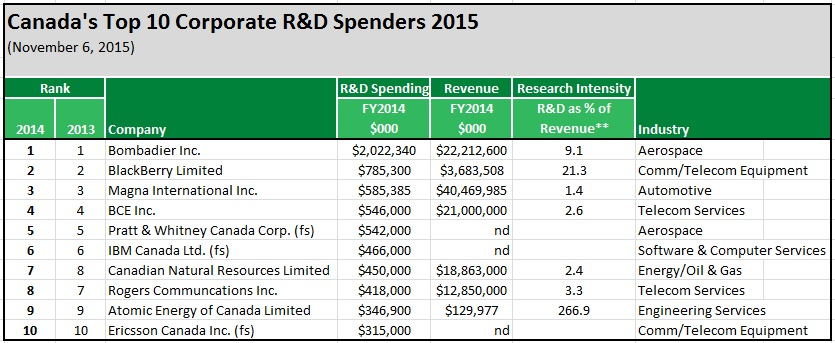 Source: Research Infosource, Canada's Top 100 Corporate R&D Spending