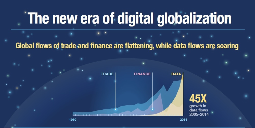 "Source:  McKinsey Global Institute, ""Digital Globalization: The New Era of Global Flows"""