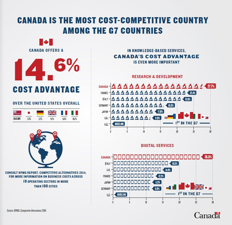 Canada Being Most Competitive Among G7.jpg