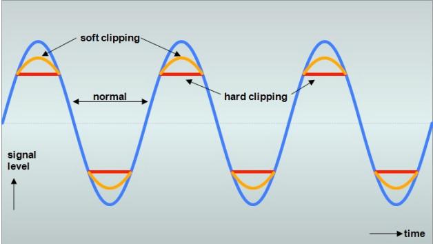 不同的峰值限制方式。資料來源/ http://www.gmarts.org/
