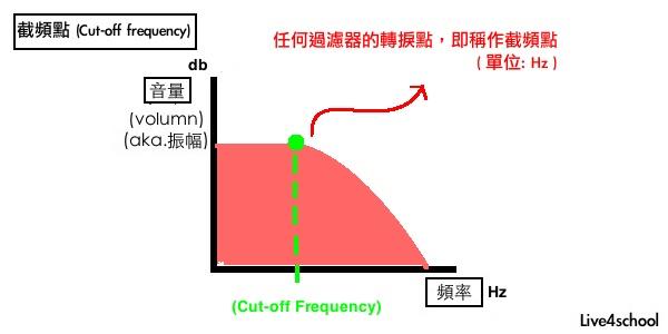 20130303cutofffrequency-1.jpg