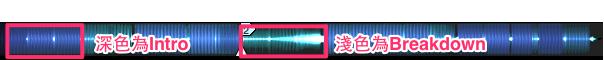 圖片為電音舞曲波型