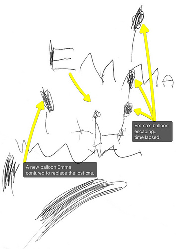 """via flickr.com """"Emma has had a fear of losing her balloons ever since she gave one to her mother to hold and she lost it. Now, she does NOT let her mother hold her helium balloons and I must swear to not let go of it before I am allowed to. She recently created this rather advanced drawing of her losing a balloon (on the right). But she conjures another balloon on the left to take its place. I particularly like the time lapse effect she created for the escaping balloon. She continues to amaze me with her creativity!"""""""