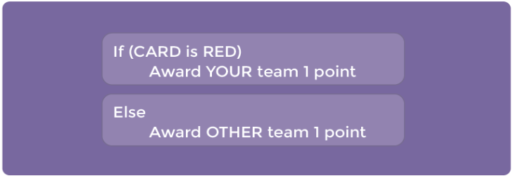If the card drawn is RED, your team gets a point, lese the other team gets a point.
