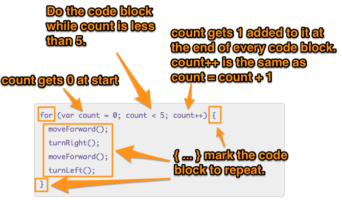 The first line of code: 1) initialize count to zero, 2) if count is less than 5 execute code block in curly braces, 3) at the end of the block, add one to count (count++) and then check if count is less than 5 again, if it is repeat block, add one to count, ....