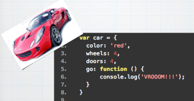 """You can create your own data types in code, called objects, to represent anything you like. Can you see how we have created an object to represent a car? We attach a name (aka """"variable"""")to that data, """"car"""", so we can refer to it later."""
