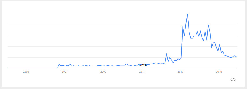 UK Google Trends chart for 'Google Glass'