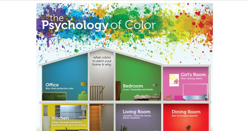 Thesis color psychology