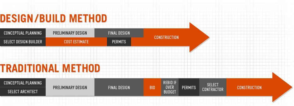 The design build advantage j c kneider construction