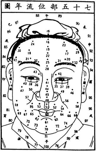Chinese Facial Map