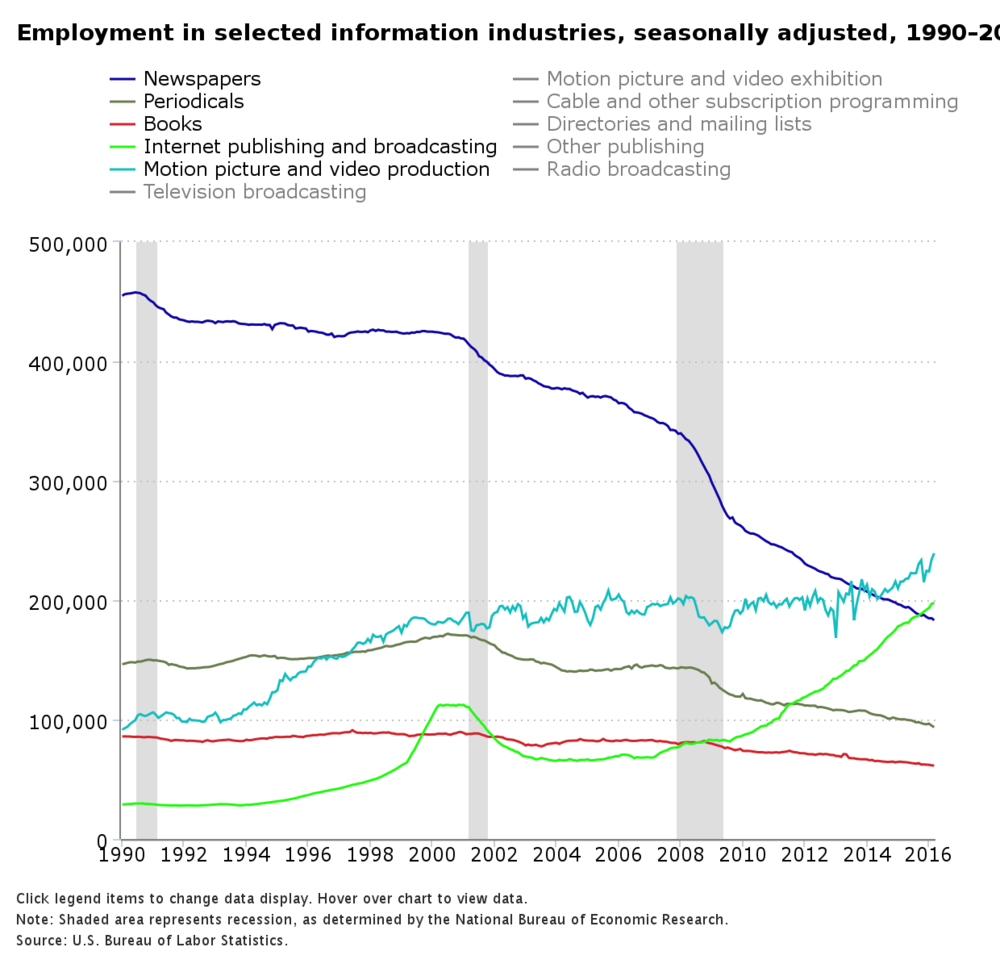 Bureau of Labor Statistics employment trends in newspaper publishing and other media