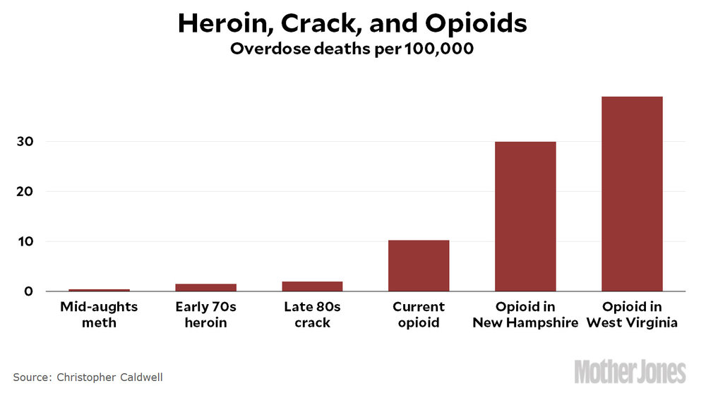 Chart Of The Day Four Drug Epidemics
