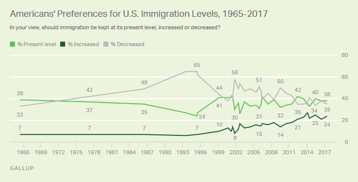 Gallup's Results