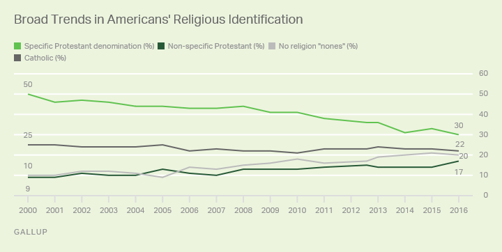 Gallup poll data on American religious affiliation